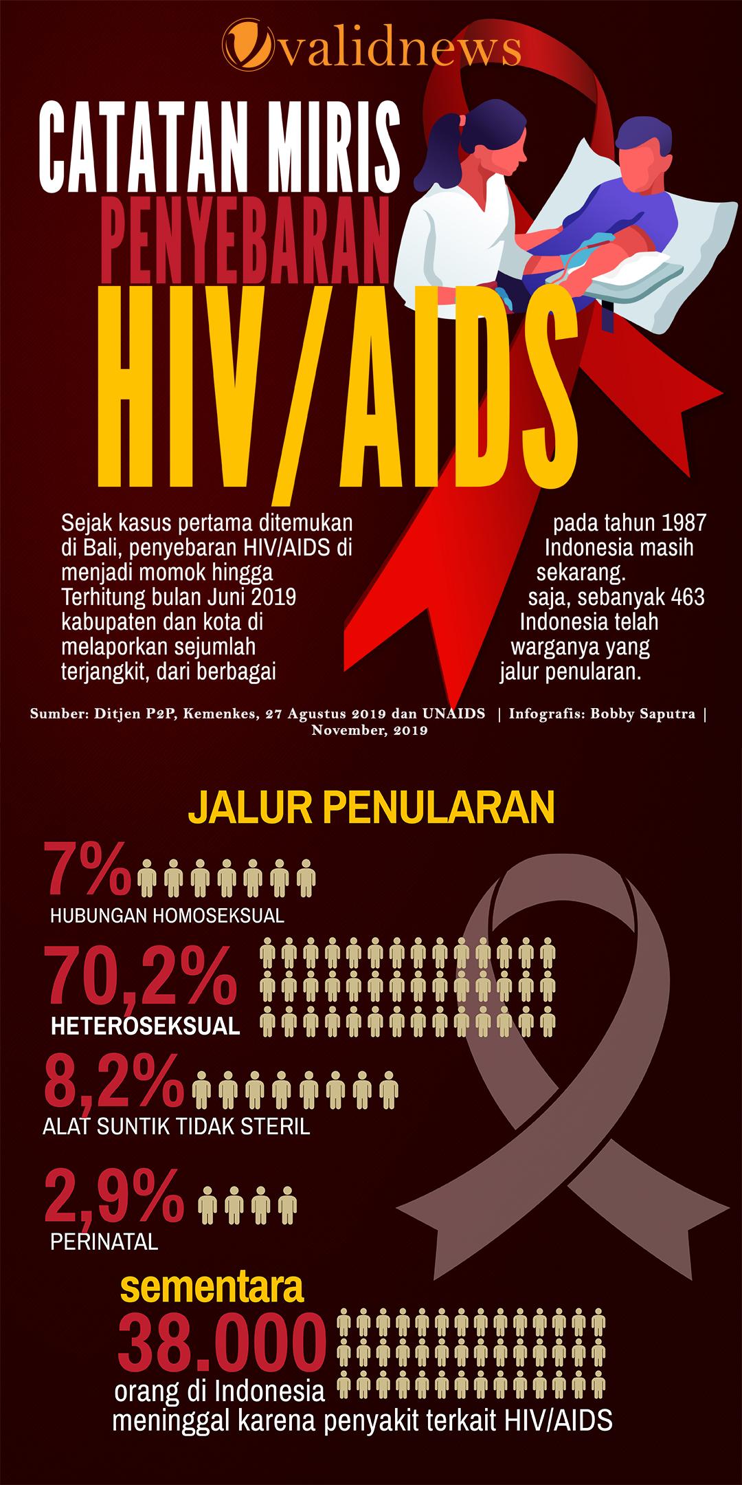 Ingat!  Ancaman pembunuhan HIV-AIDS di Indonesia masih nyata
