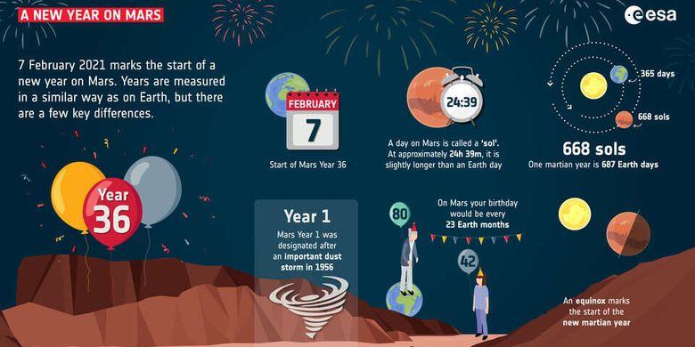 Malam Tahun Baru di Mars.