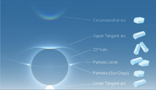 Peta matahari dengan lingkaran cahaya dan kristal es yang meluas.