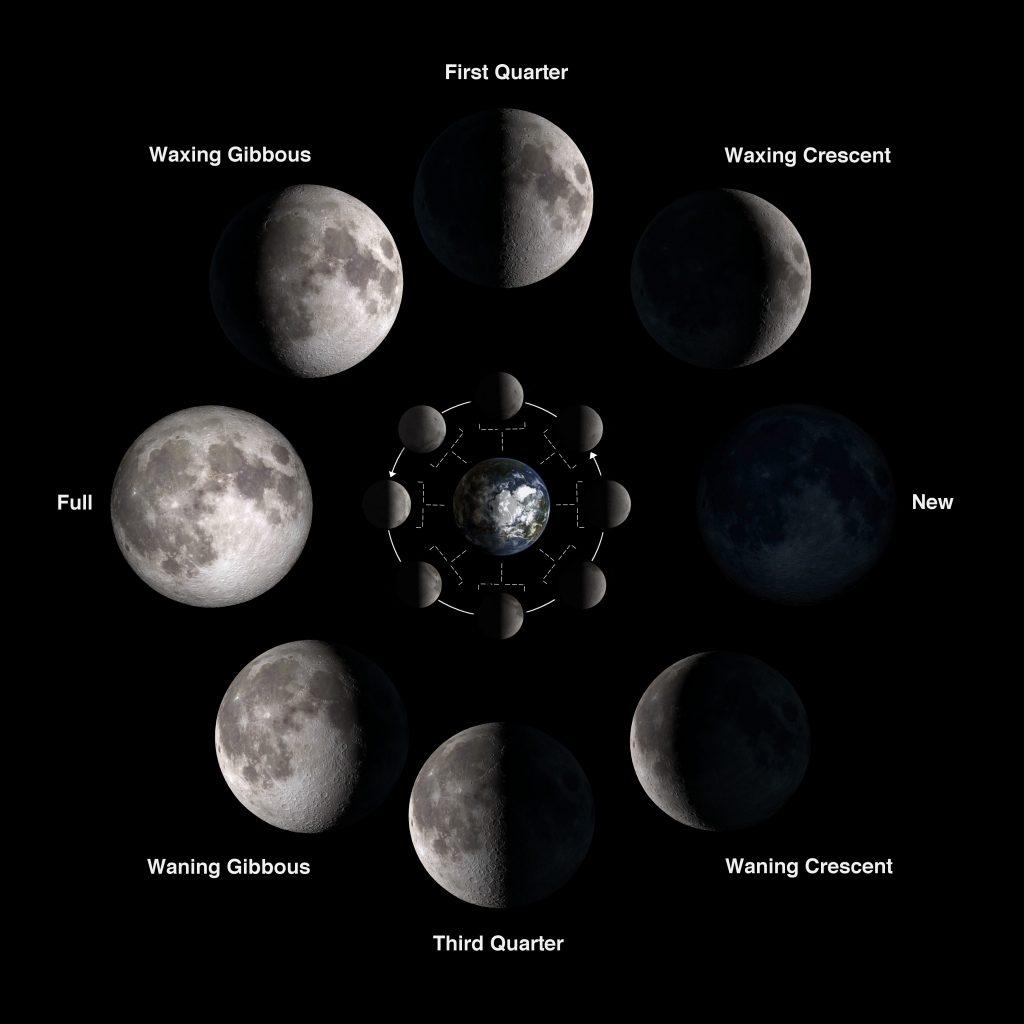 Rotasi dan revolusi bulan melawan bumi