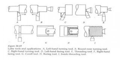 Proses kerja alat mesin Langkong Kuning