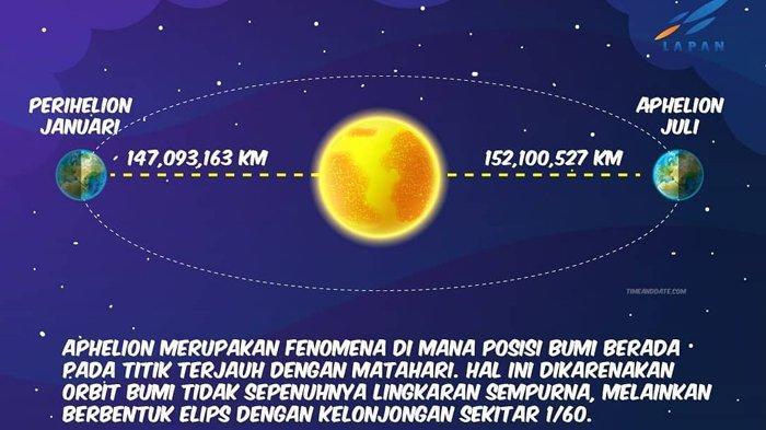 Bumi jauh dari matahari, mengetahui peristiwa Abelion.